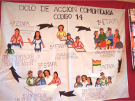 Community Action Cycle - Bolivia