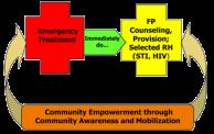 USAID PAC Model